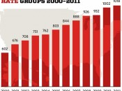 Hate Groups 2000-2011